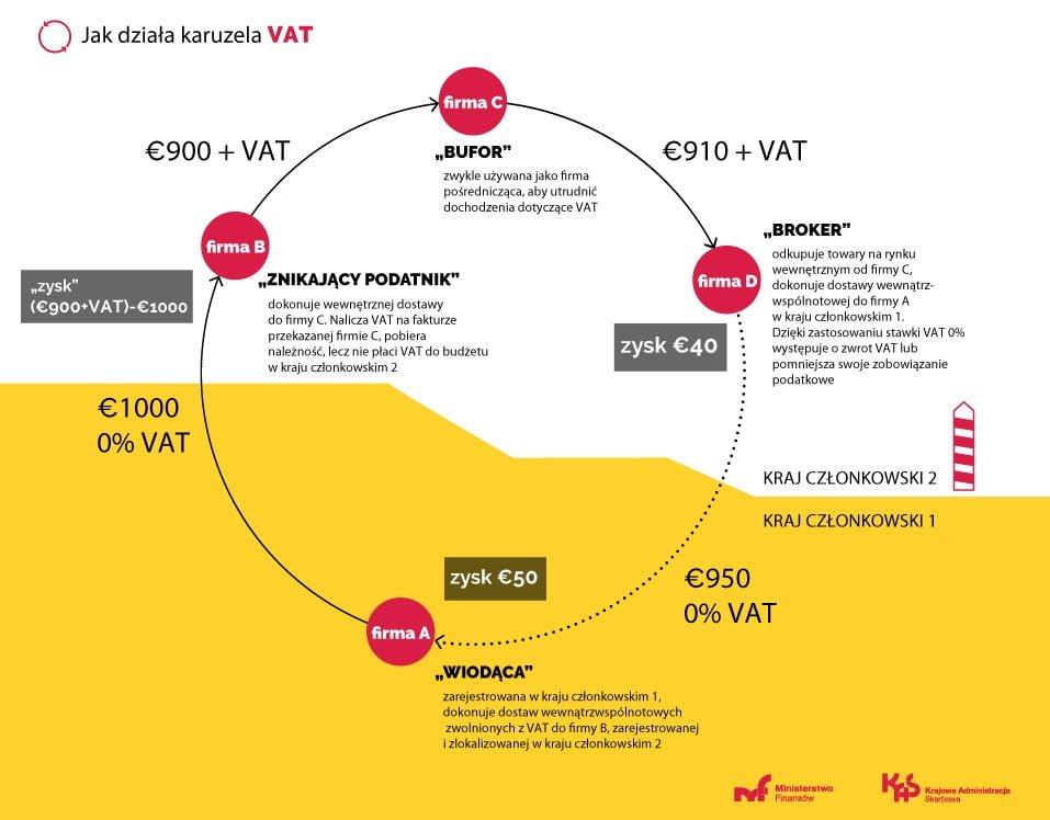 wyłudzenia VAT, Wyłudzenia VAT