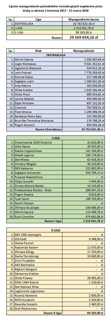 Rynek polskich klubów piłkarskich, Polskie kluby piłkarskie oddają miliony menedżerom