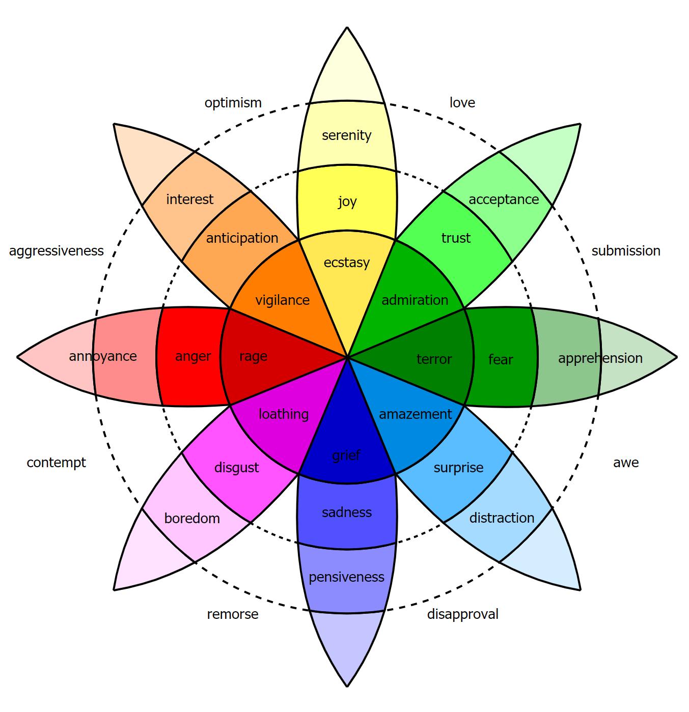 Teoria Emocji - Robert Plutchik