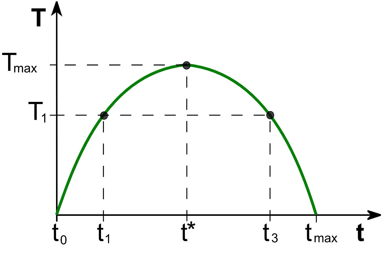 Krzywa Laffera - wzór