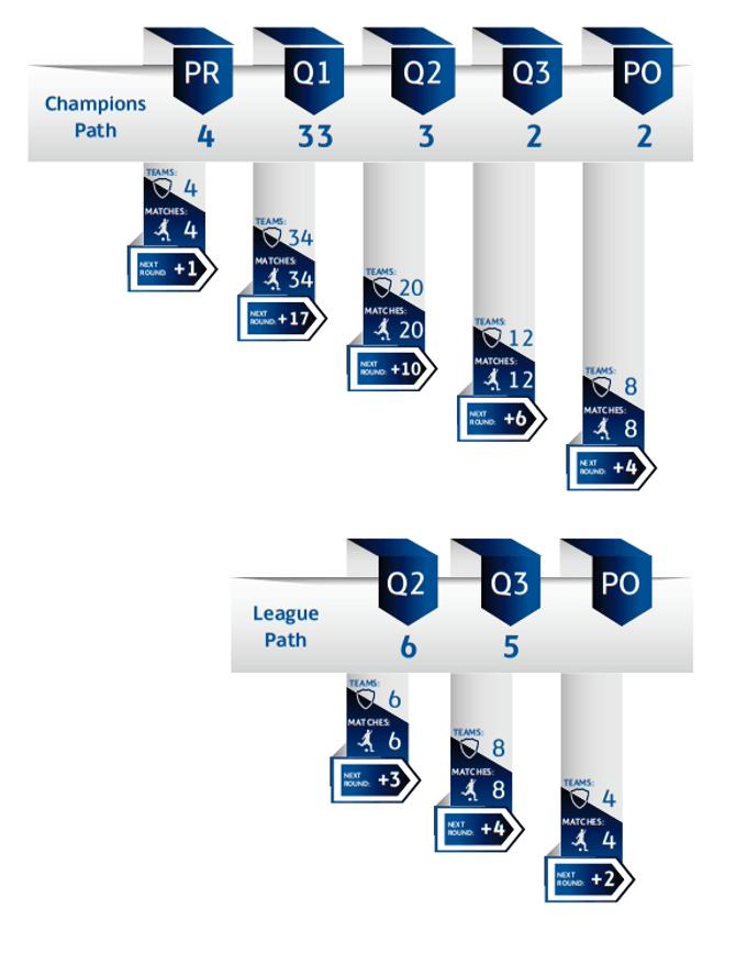 Schemat kwalifikacji do Ligi Mistrzów w sezonie 2019/20