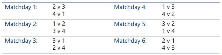 Kolejność rozgrywania meczów w fazie grupowej Ligi Mistrzów