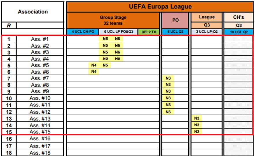 Projekt nowej Access list na cykl 2021-2024- drużyny zakwalifikowane do Europa League