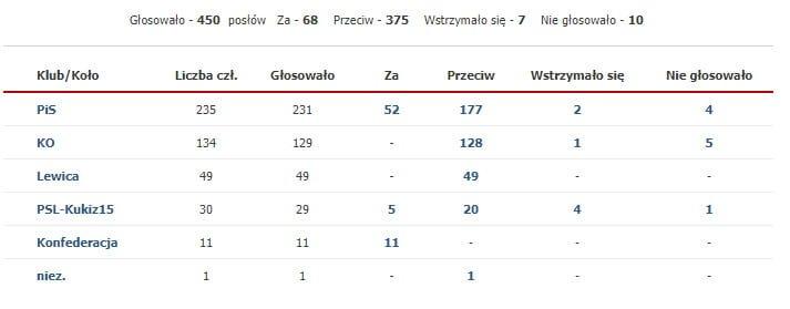Ustawa antyaborcyjna, Ustawa antyaborcyjna w Sejmie - co dalej z obywatelskim projektem?